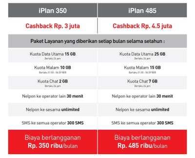 Datar Harga Resmi iPhone 7 di Indonesia